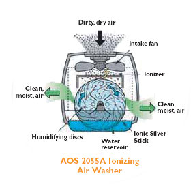 Air-O-Swiss 2055A Automatic Advanced Air Washer Diagram