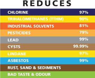 F7 Reduce Contanminants Chart