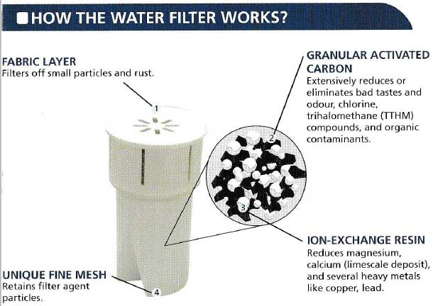 Replacement Filter Functions For H2O-Easy & Junior