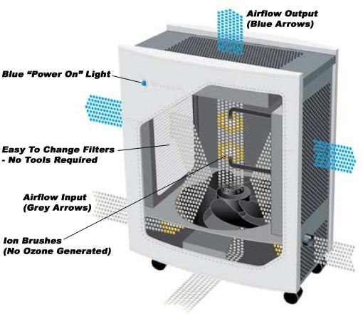 650e-Air-Purifier-Diagram-3