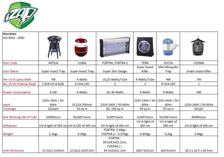 iZAP Technical Specs