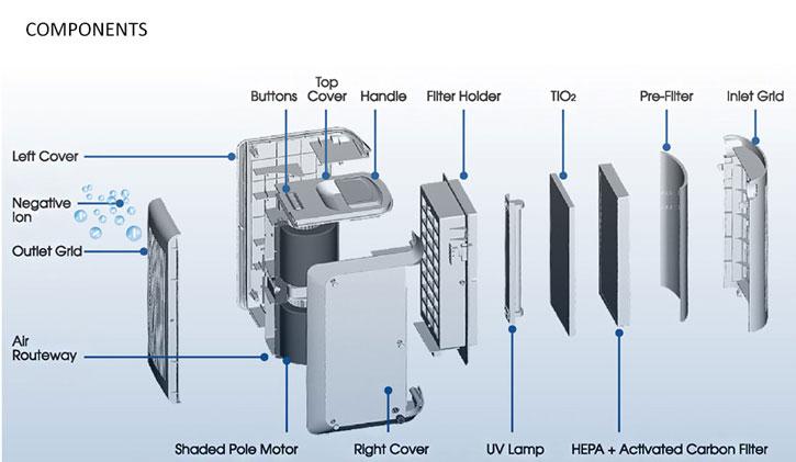Europace Air Purifier Epu81p Mj Hub Pte Ltd