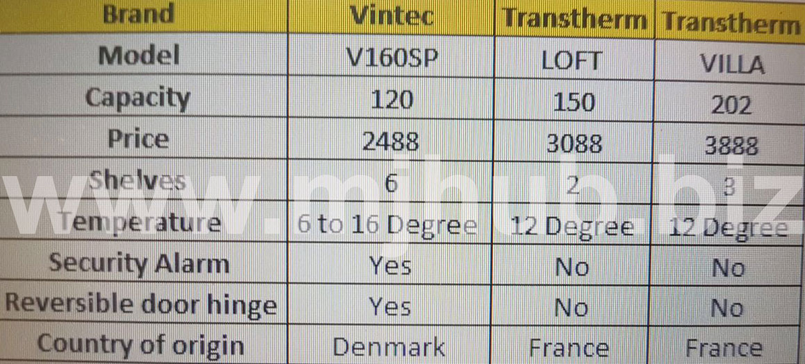 Vintec Wine Coolers Comparison Chart